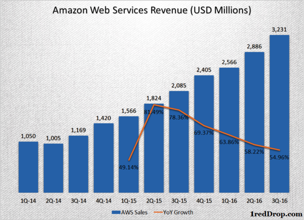 AWS margin growth history