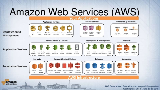 AWS (Amazon Web Services) - cloud computing