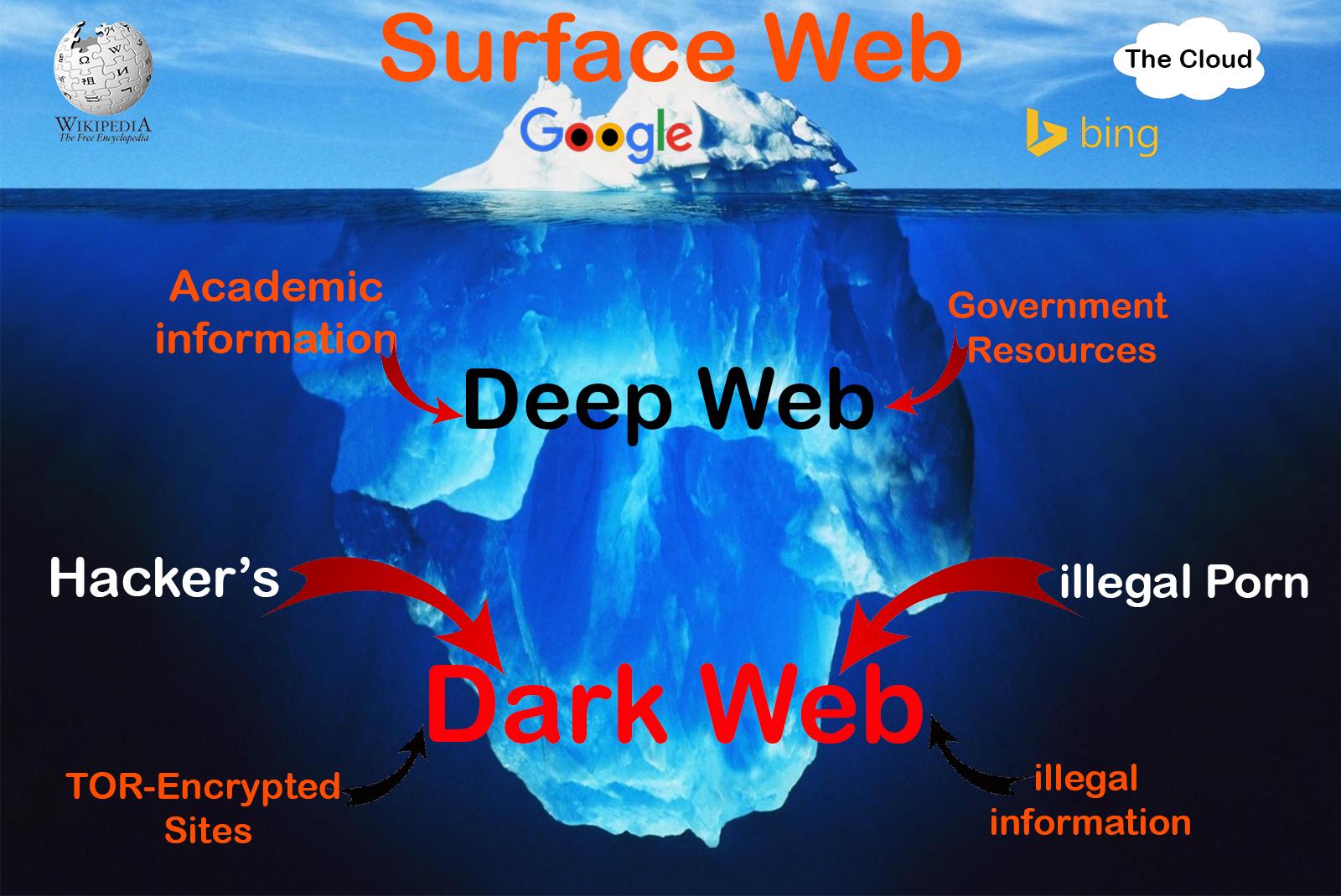 10 000 dark web sites taken down anonymous hacker leaks user 10 000 dark web sites taken down anonymous hacker leaks user data