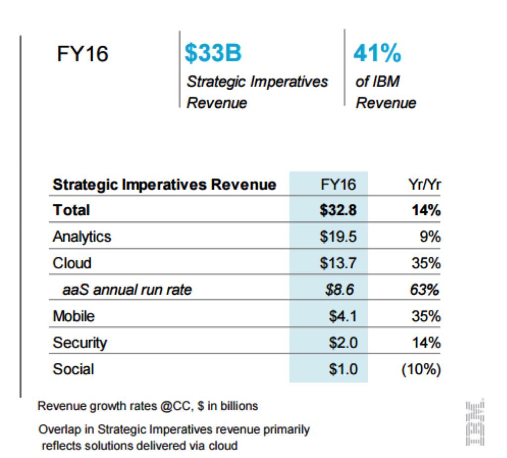 IBM Analytics revenue analysis
