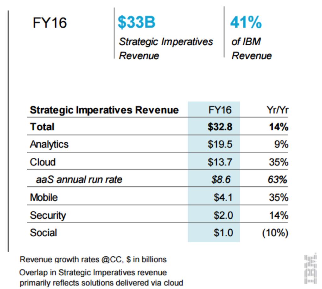 IBM strategic imperatives growth FY 16
