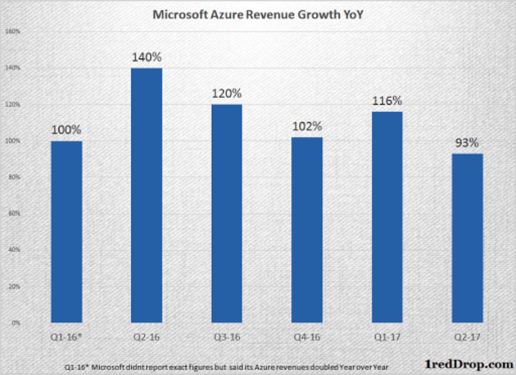 Microsoft Azure IaaS quarterly growth