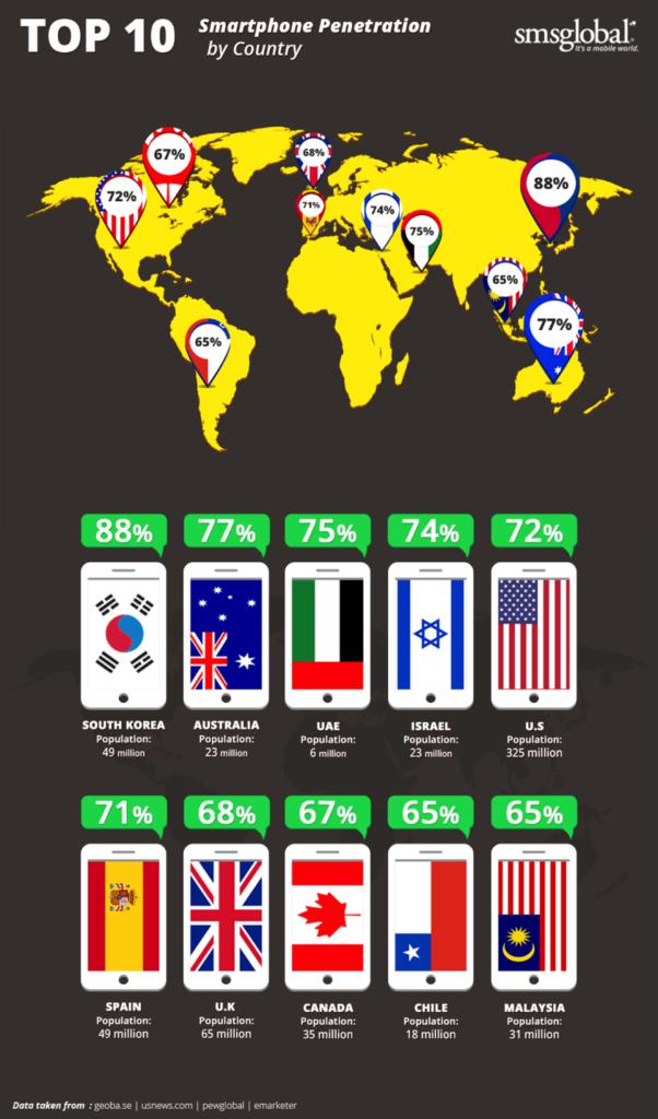 smartphone penetration around the world