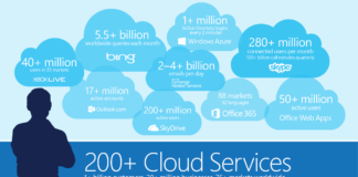Microsoft Cloud Computing Initiatives