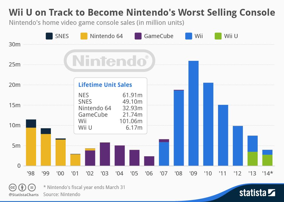 Nintendo console sales history