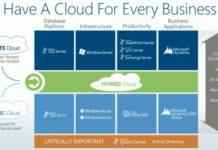 Microsoft Azure Hybrid Cloud Computing
