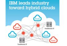 IBM hybrid cloud growth