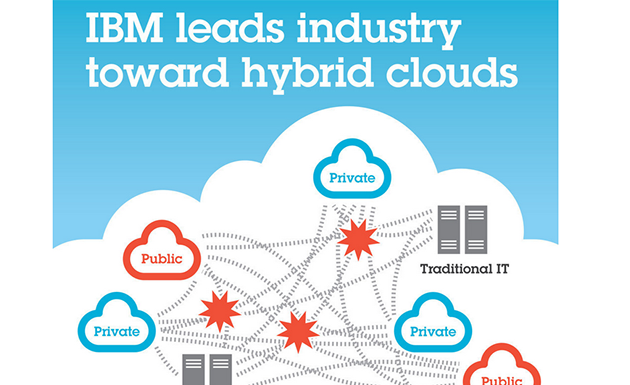 IBM hybrid cloud growth