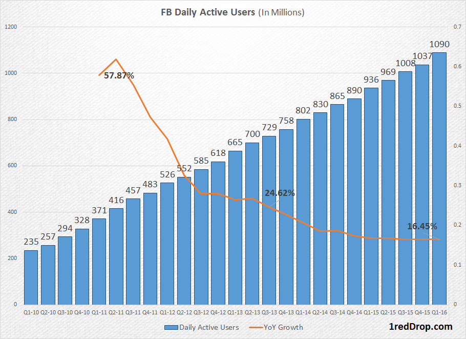 Facebook active daily users (DAUs) over several quarters
