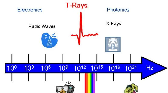 T-rays can speed up computer memory by 1000x