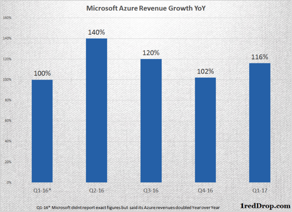 Microsoft Azure Infrastructure-as-a-Service (IaaS) Revenue Growth from Q1 2016 through Q1 2017