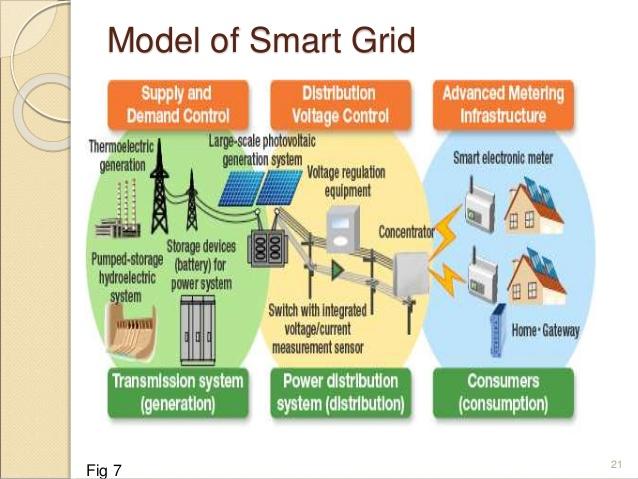 Microsoft Partners On Quot Intelligent Power Grid Quot Pilot
