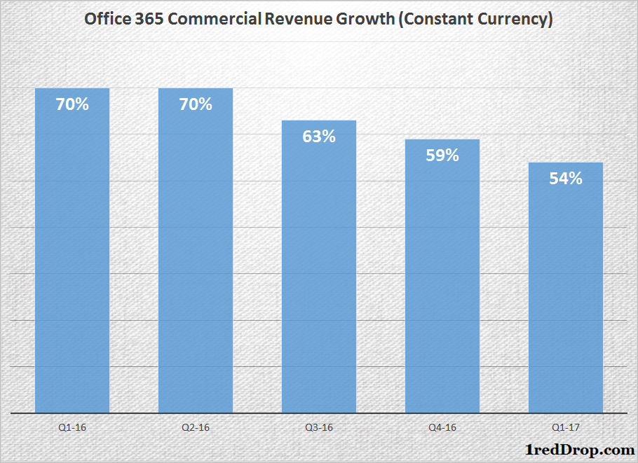 Microsoft Office 365 commercial revenue growth from Q1-16 through Q1-17, as reported by Microsoft during respective earnings releases