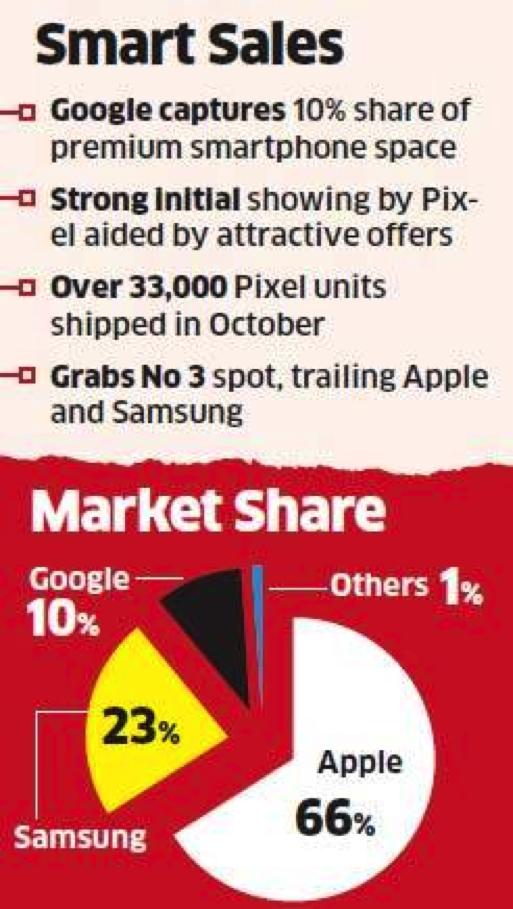 Google Pixel gains 10% market share of premium smartphone market in India