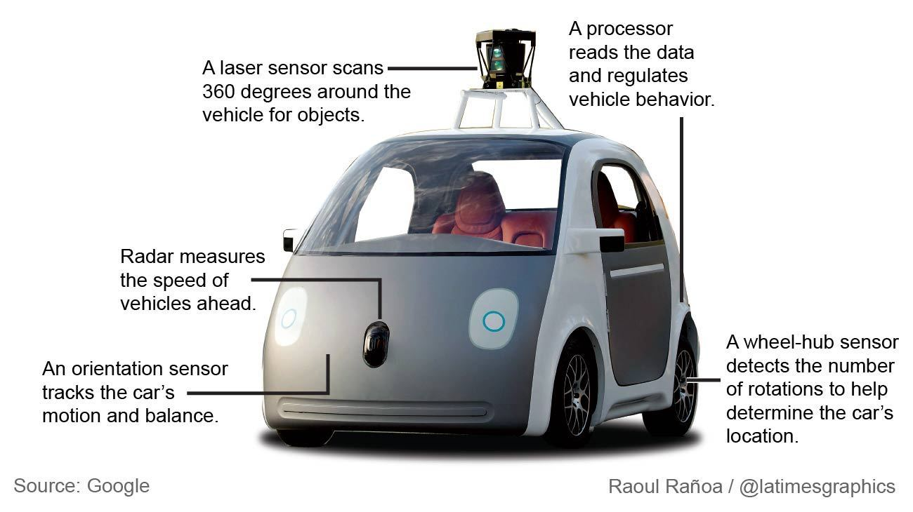 Google Self Driving Car Company