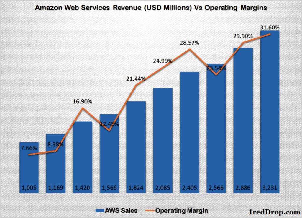 AWS margin growth history