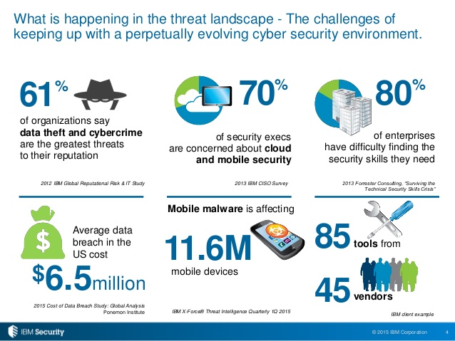 cybersecurity threats data IBM Security