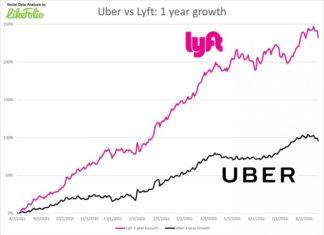 Lyft 1 million rides per day milestone reached; Uber