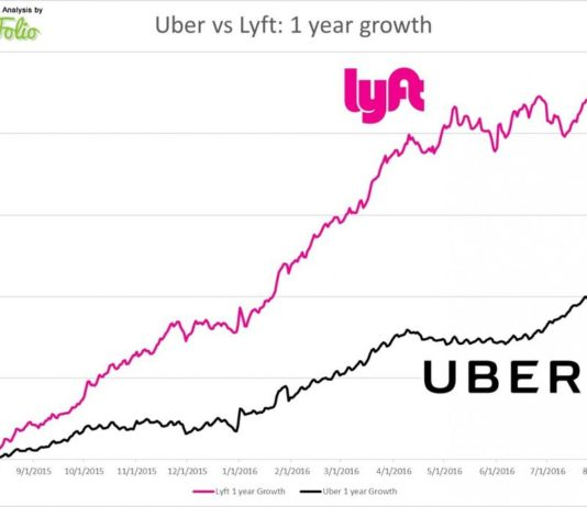 Lyft 1 million rides per day milestone reached; Uber