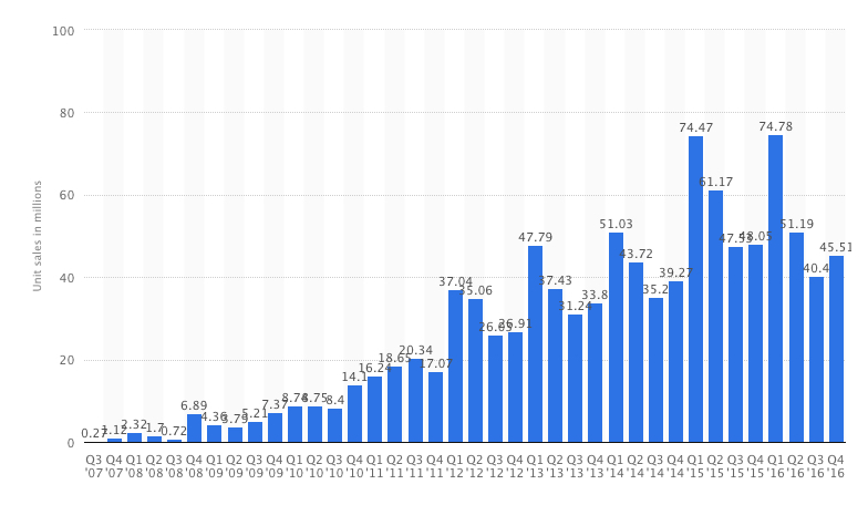 iPhone sales history