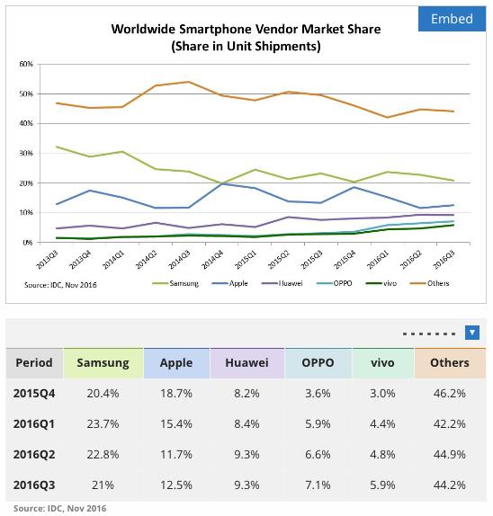 global smartphone market share 2015-2016