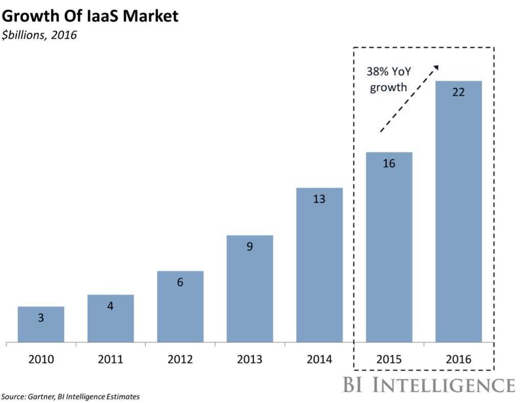 Infrastructure-as-a-Service (IaaS) growth