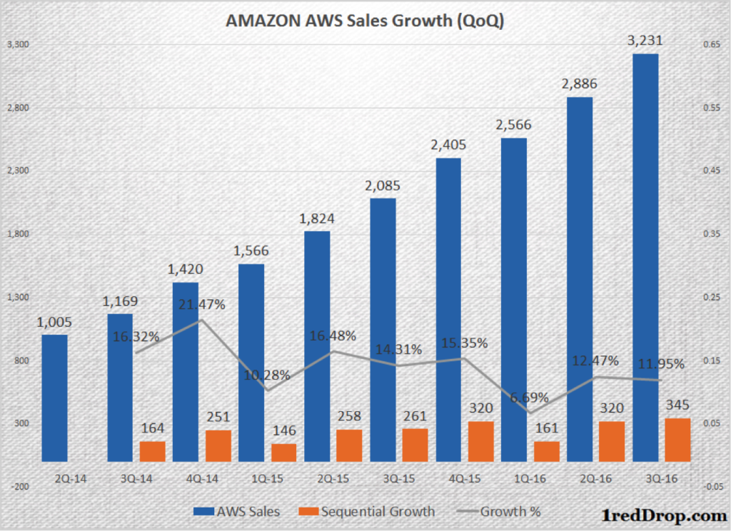 Amazon Web Services (AWS) - Infrastructure-as-a-Service (IaaS) growth