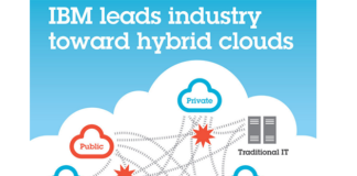 IBM leading hybrid cloud movement