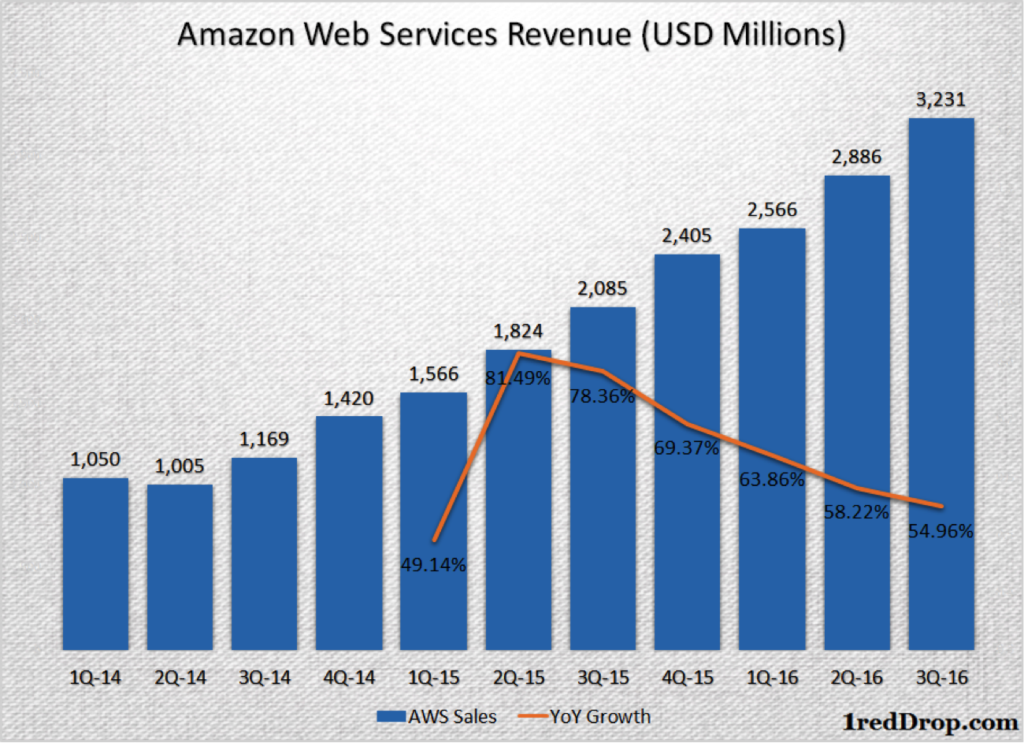 AWS quarterly revenues