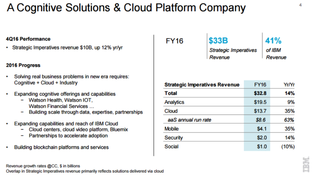IBM strategic imperatives revenue