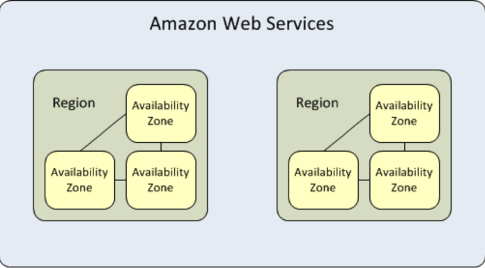AWS global infrastructure architecture