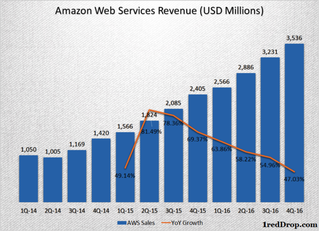 Cloud Computing - Amazon Web Services quarterly revenue growth and growth rate