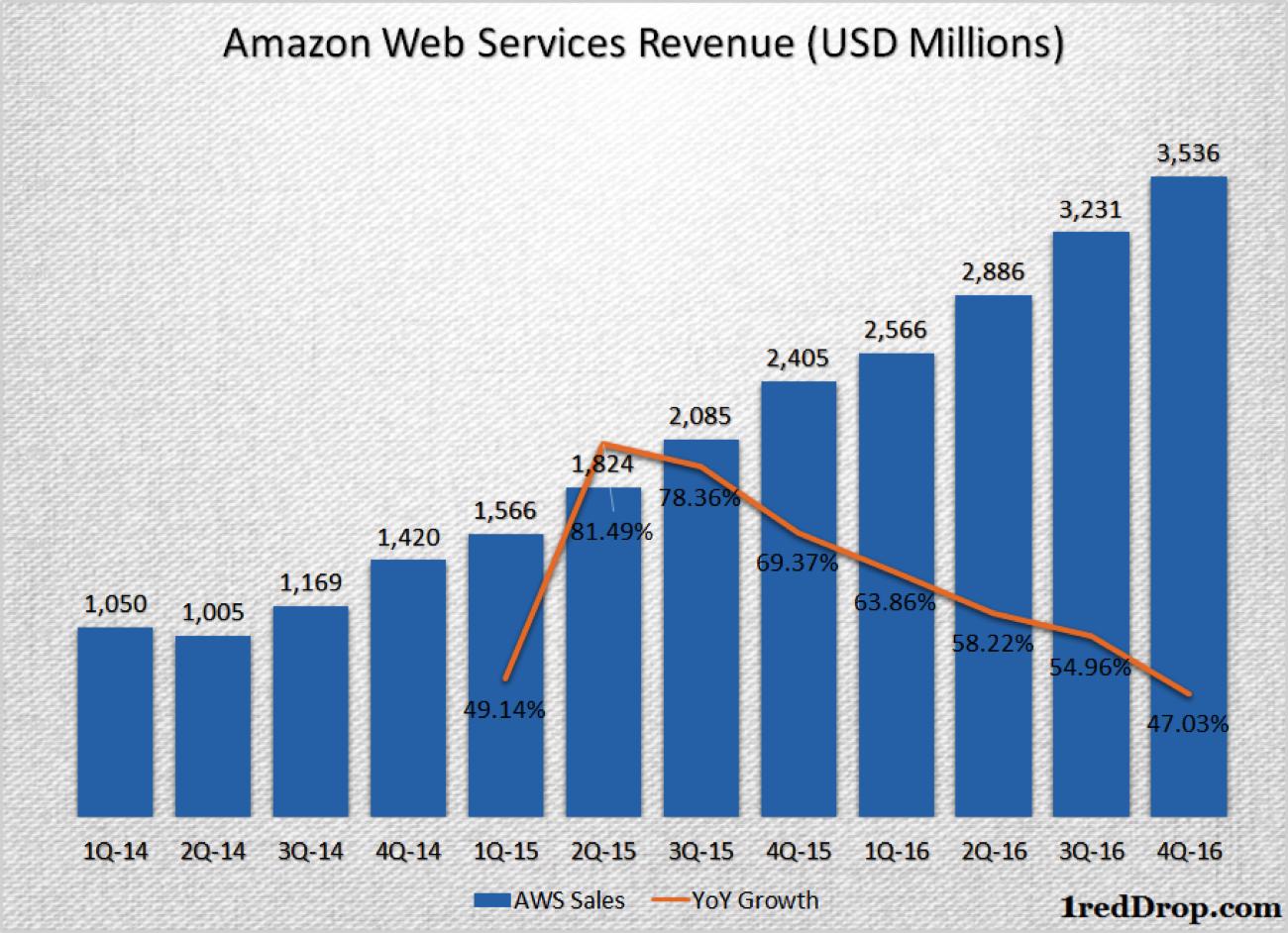 Amazon AWS quarterly revenue and quarterly revenue growth