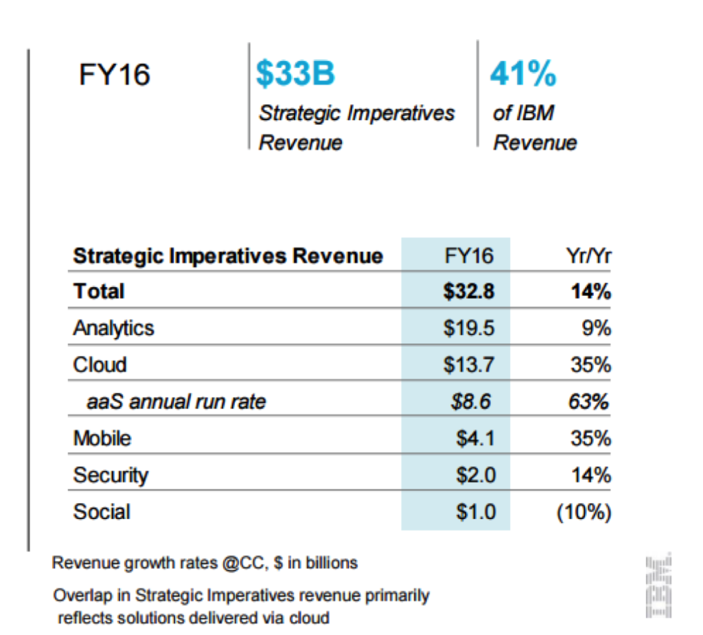 IBM Analytics revenue analysis