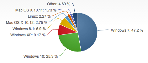 Windows 10 market share of desktop operating systems crosses 25% after more than a year and a half post its release