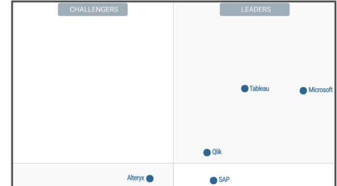Gartner Magic Quadrant for Business Intelligence and Analytics