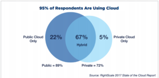 RightScale 2017 cloud computing survey