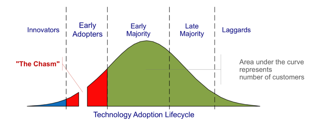 technology adoption lifecycle and the growth of cloud computing