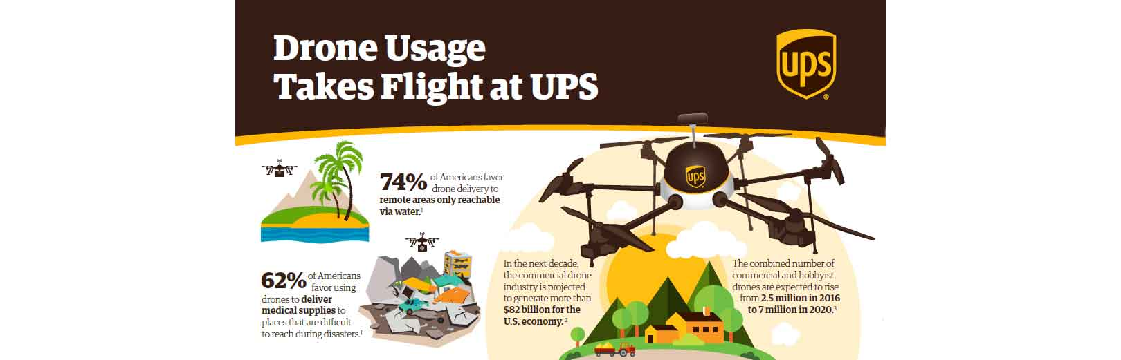 Is UPS Already Ahead Of Amazon In The Drone Delivery Game
