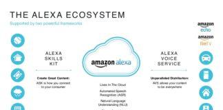 Amazon Alexa Skills - Alexa Skills Kit - ASK
