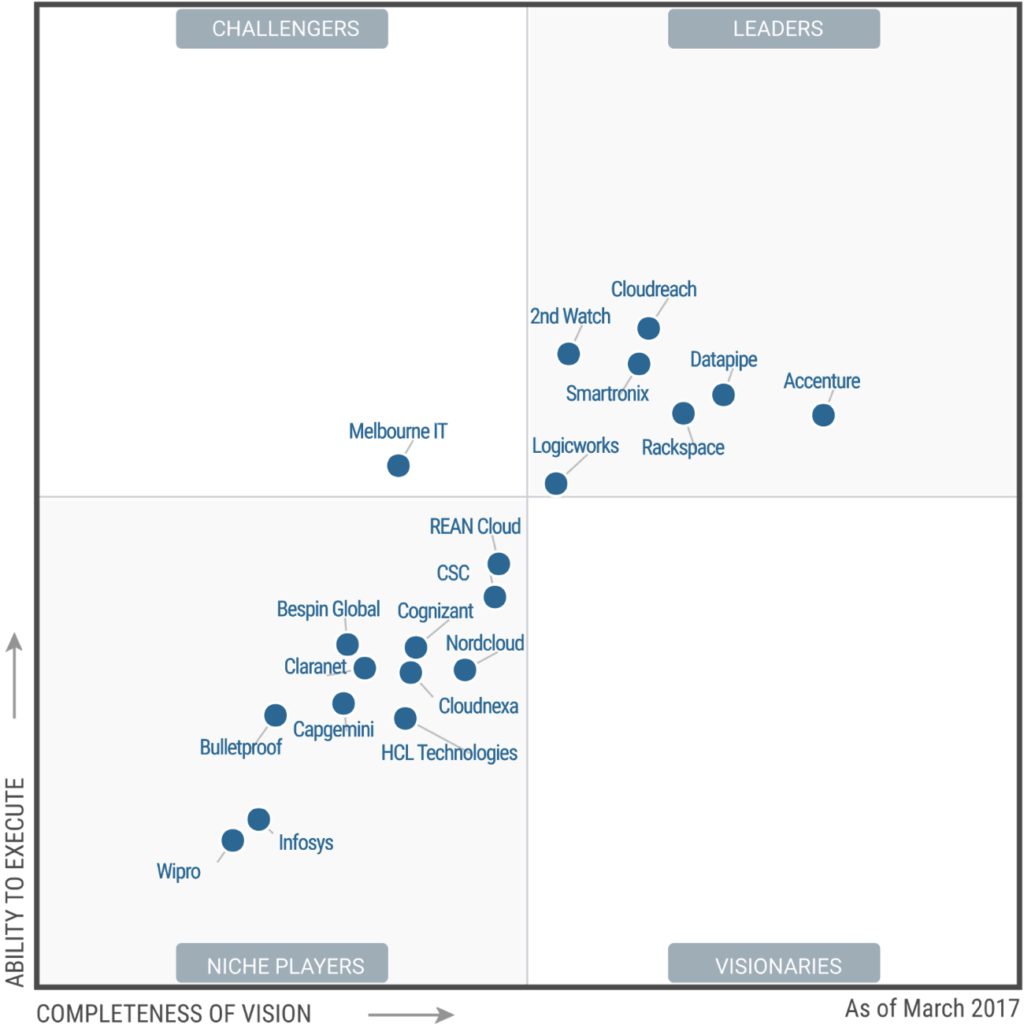 Gartner Publishes Magic Quadrant for Managed Cloud Service ...