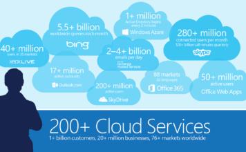 Microsoft Cloud Computing Initiatives