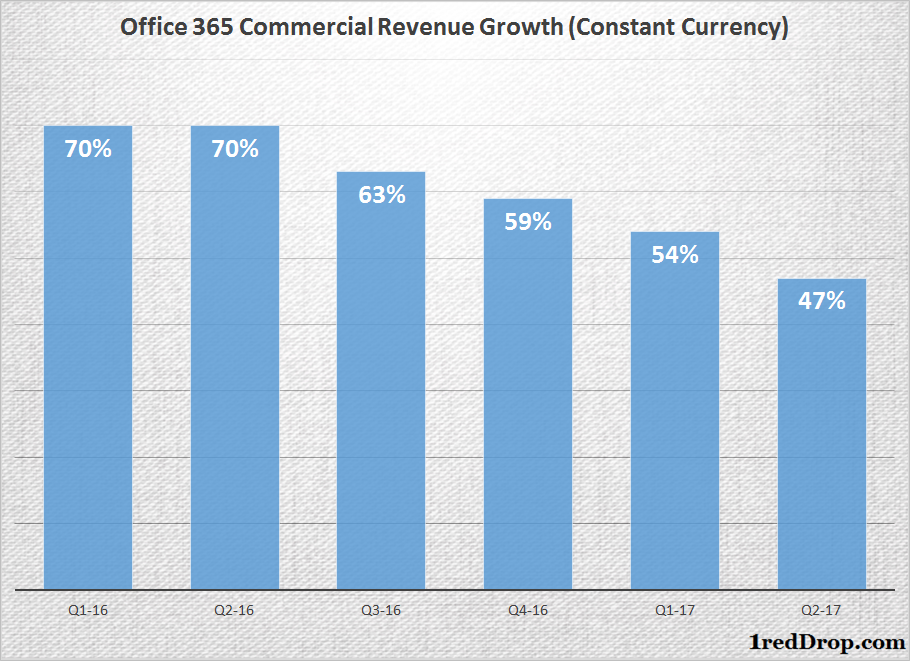 Office 365 Commercial Revenue Growth Rates for Several Quarters