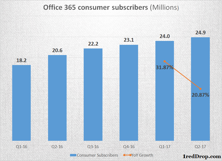 Office 365 Consumer Subscription Growth and Growth Rate