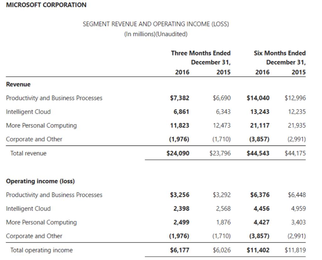 Microsoft SaaS growth - Office 365 - Dynamics 365