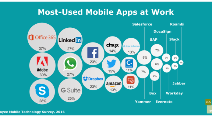 Most popular mobile SaaS applications