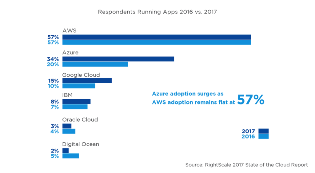 aws clear leader cloud computing infrastructure