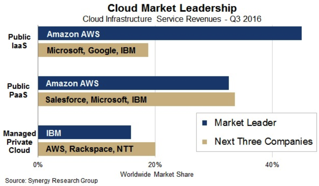 AWS IaaS dominance