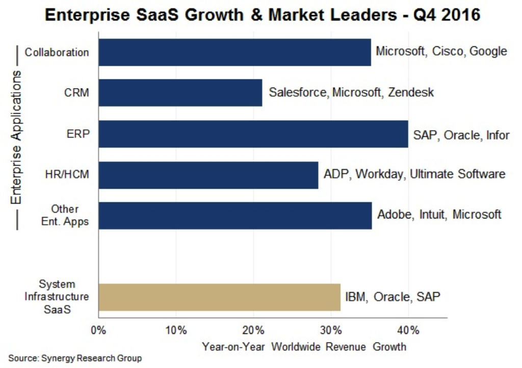 Enterprise SaaS growth