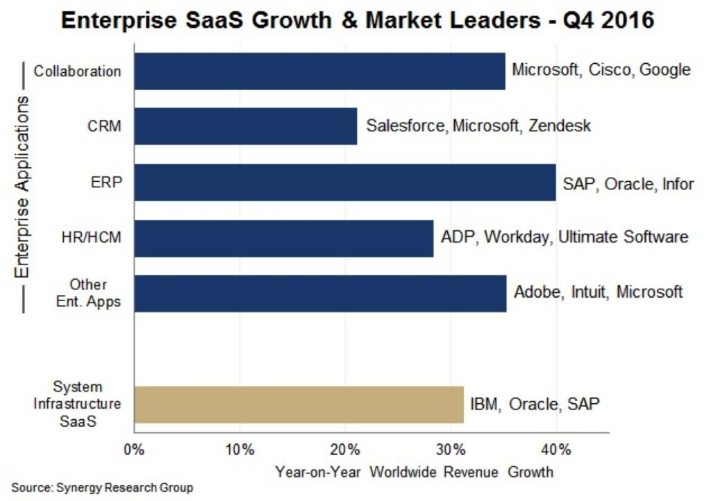 Enterprise SaaS growth